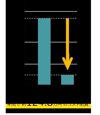 シフト作成業務のシステム化による人件費軽減のグラフ