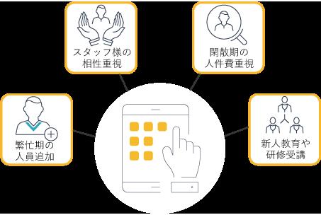 複数あるシフト候補から最適解を選択することで、柔軟性のあるシフト表が作成可能となります